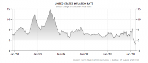 inflation chart 1967-2009