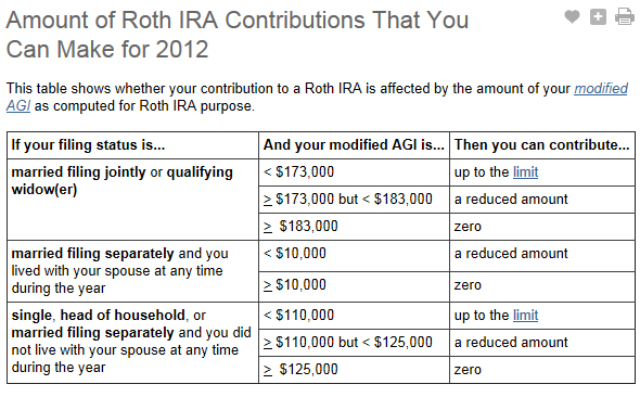 2012 - Amount of Roth IRA Contributions That You Can Make for 2012