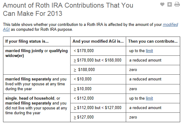 2013 - Amount of Roth IRA Contributions That You Can Make For 2013