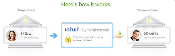 IntuitPaymentNetwork - How It Works