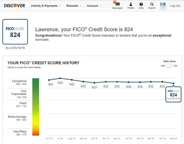 Discover TransUnion FICO score - 824